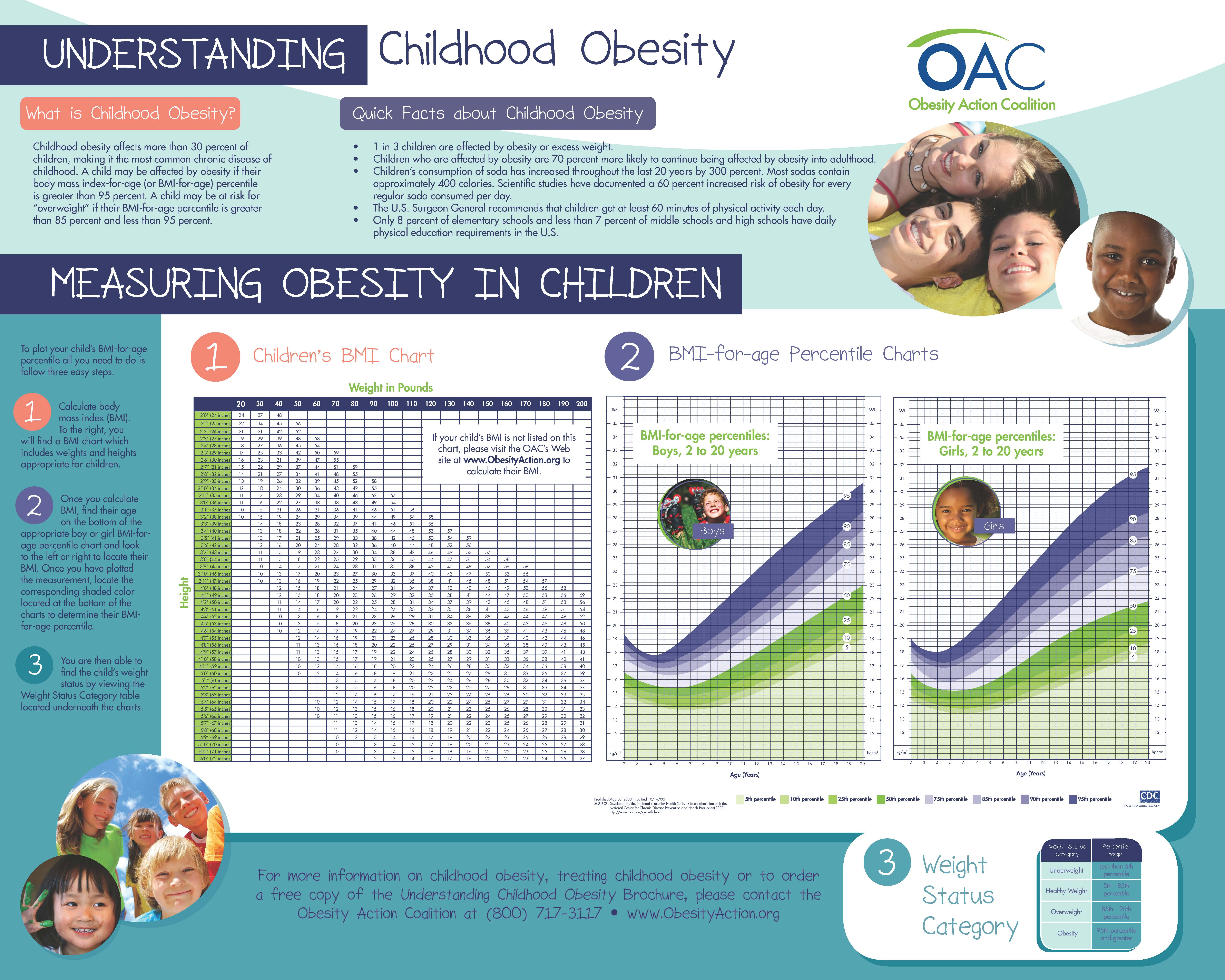who is responsible for child obesity the issue of consumer manipulation Obesity in children - causes  share levels of childhood obesity are increasing at alarming rates in many countries  issues for children and teenagers.