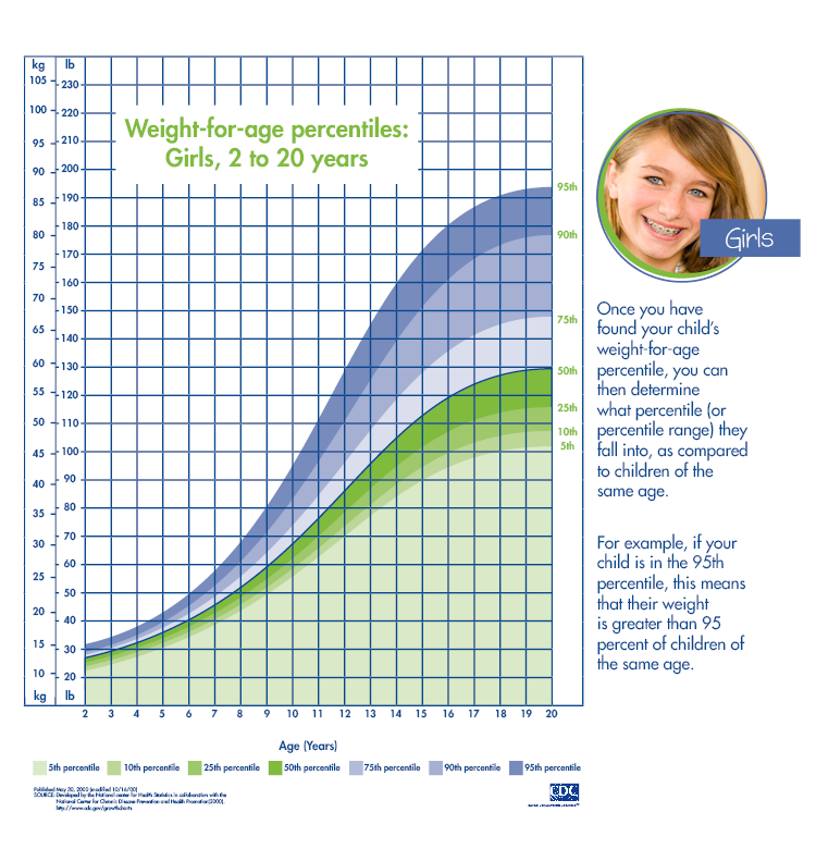 Girls Weight For Age Percentile Chart